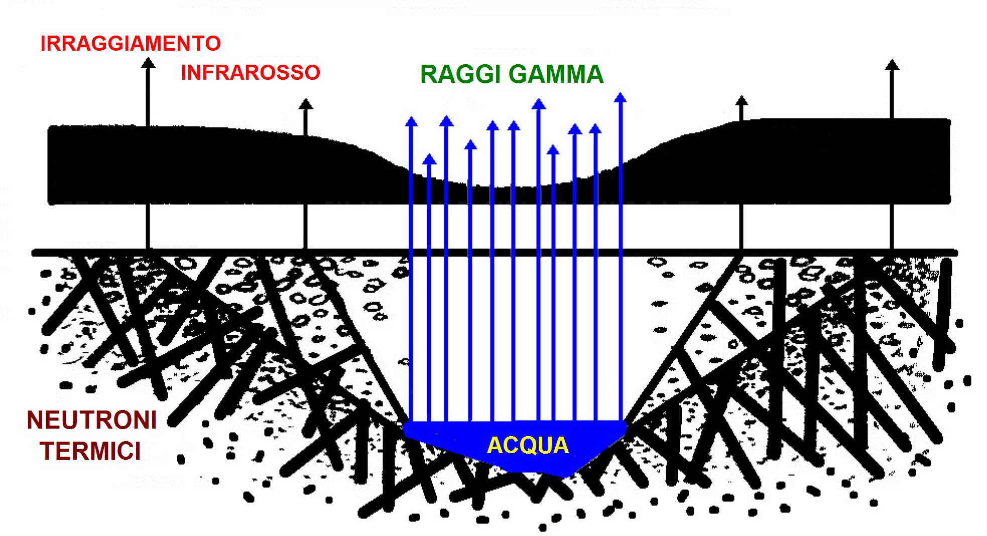 Geobiologia e Bioarchitettura 3