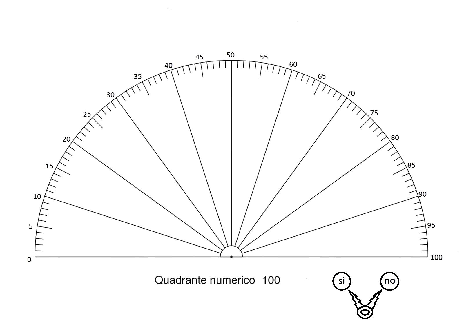 Quadranti radioestesici Quadrante100 mio