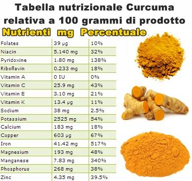 La Curcuma Tabella-nutrizionale
