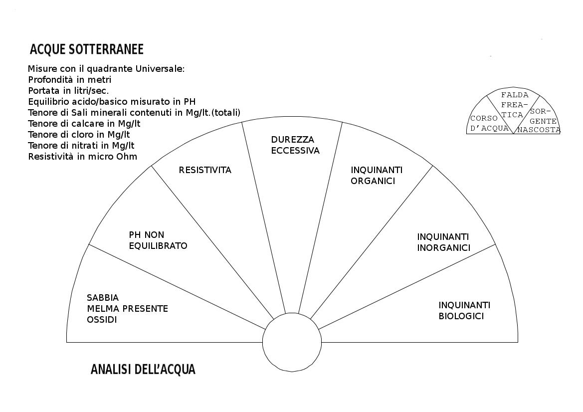 Quadranti Da Radioestesia Francese 16