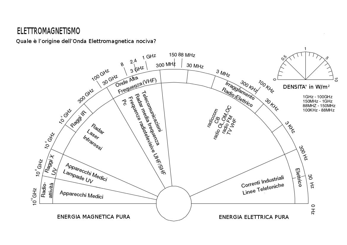 Quadranti Da Radioestesia Francese 23
