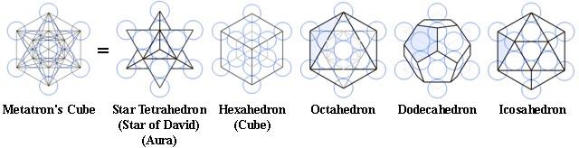 LA REALTÀ POLIGONALE cubo Metatron e vari poligoni inscritti