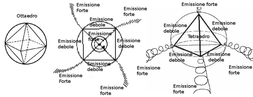 LA REALTÀ POLIGONALE emissione forte debole