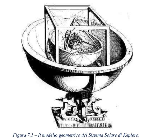 LA REALTÀ POLIGONALE foto modello di keplero