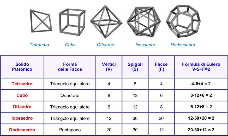 LA REALTÀ POLIGONALE solidi platonici 013
