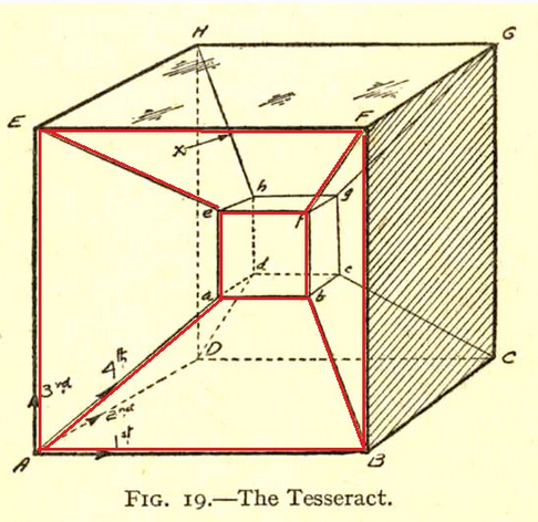 dimensioni tesseract