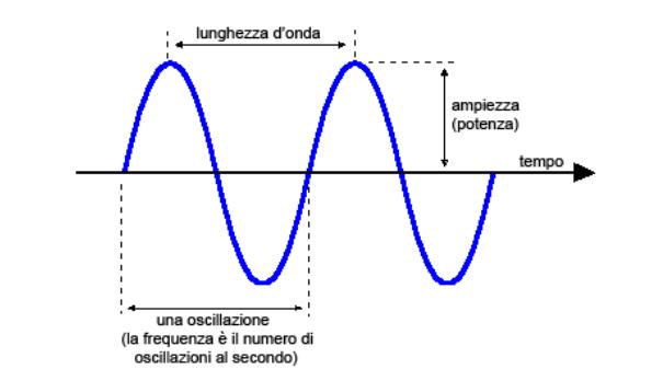 dimensioni onda-elettromagnetica