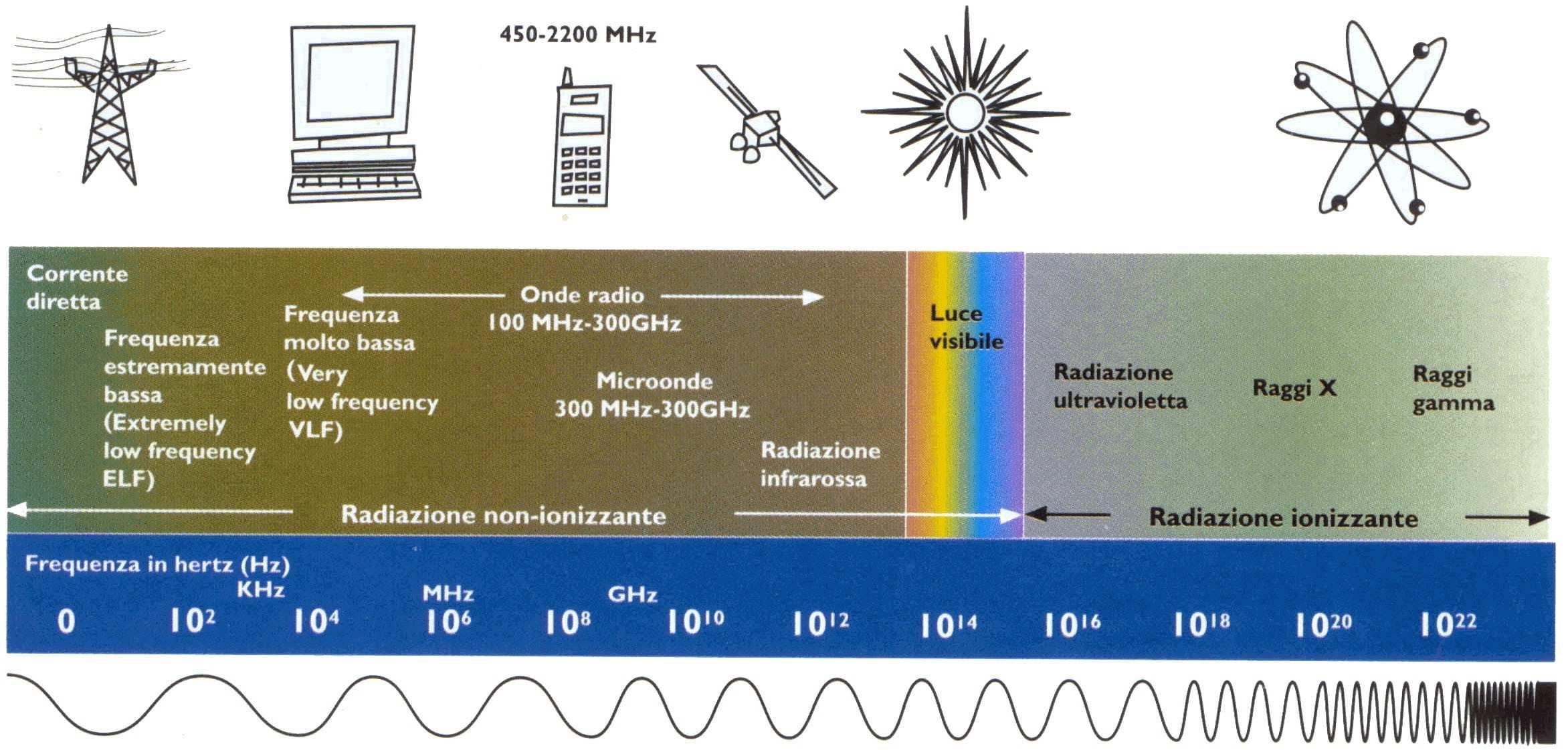 dimensioni radio freq