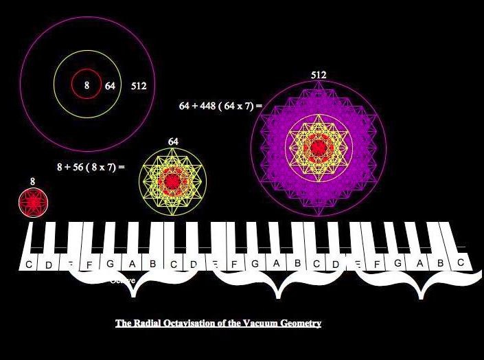dimensioni scala-spazio-tempo-lineare