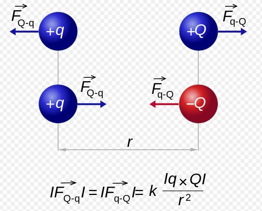 polarità e magnetismo coulomb