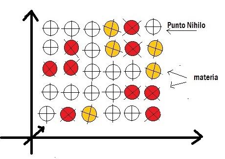polarità e magnetismo nihilo