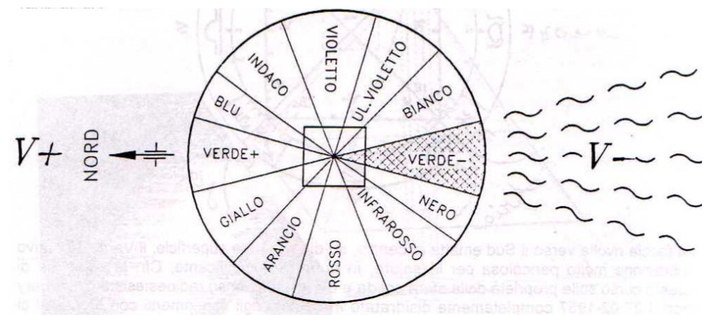 PIRAMIDI (Terza parte)